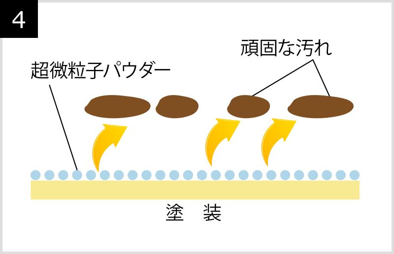 超微粒子パウダーが頑固な汚れを除去