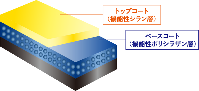 ─ 2層構造被膜コーティング